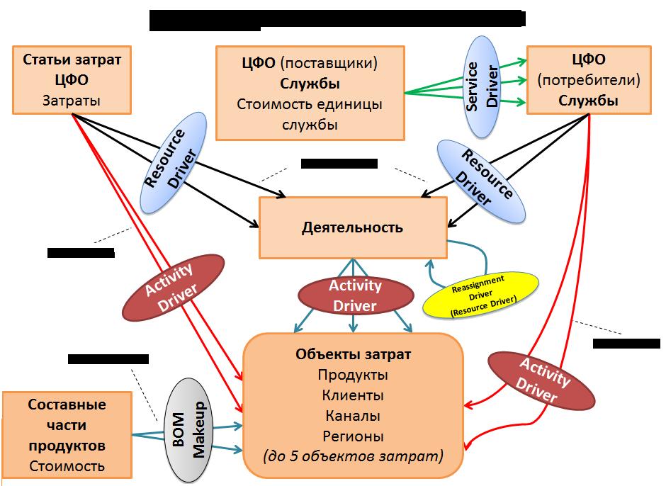ABC_in_SAP_BO_PCM