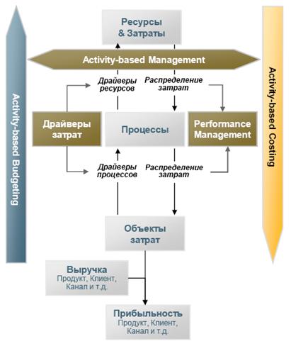 SAP_PCM_general_concept