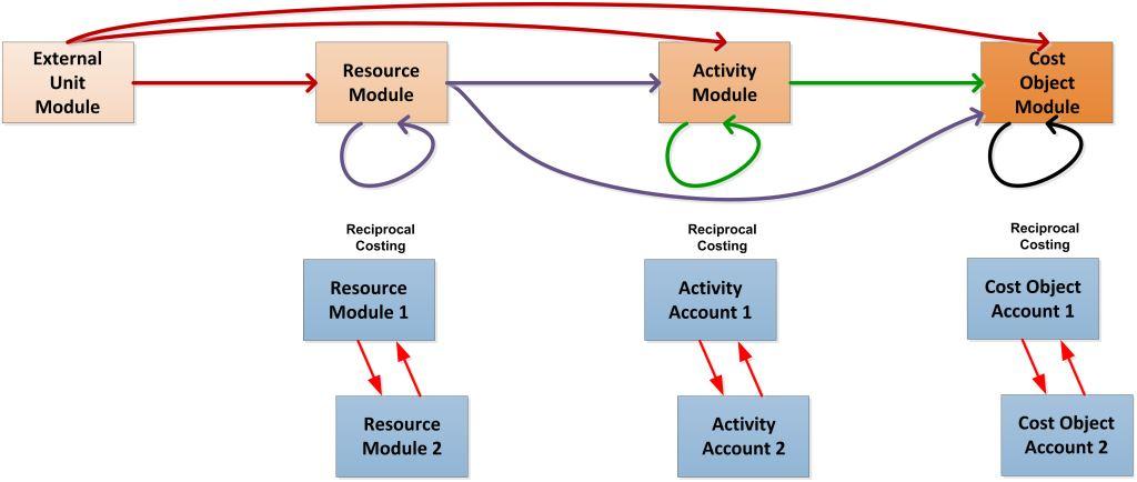cost_allocation_schema_in_sas