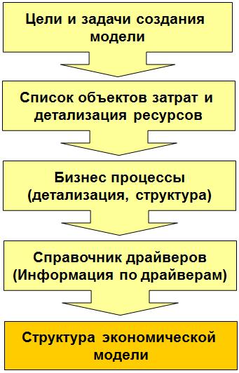 create_model_in_sas_abm