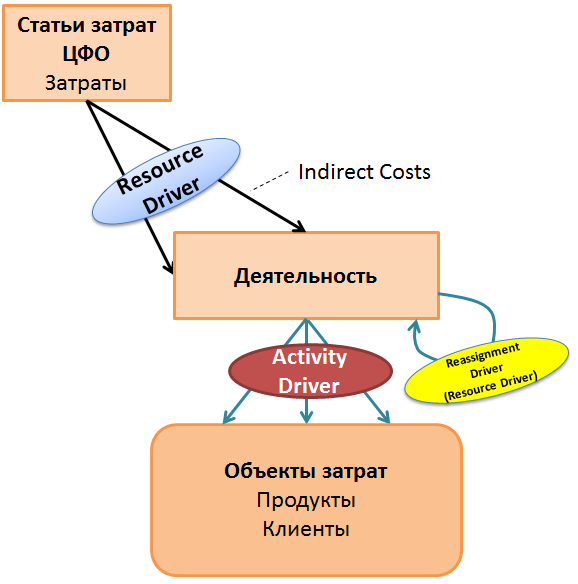 sap_bo_profitability_model