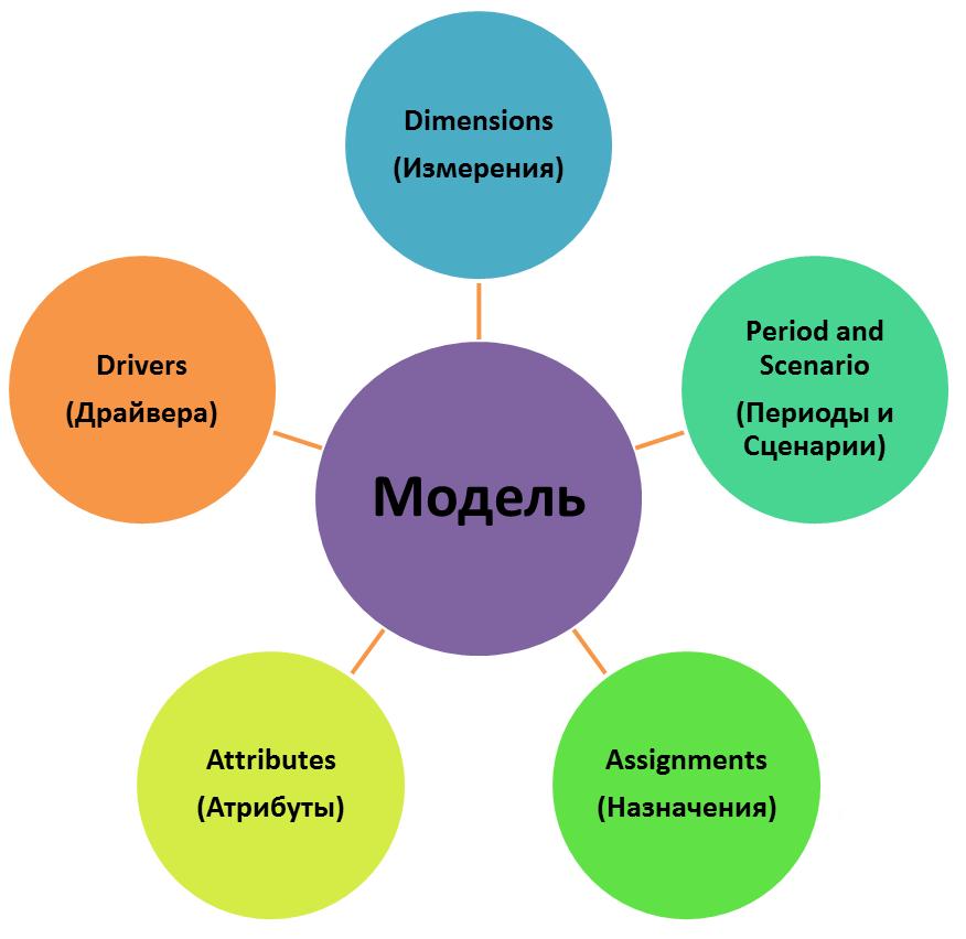 sas_abm_model