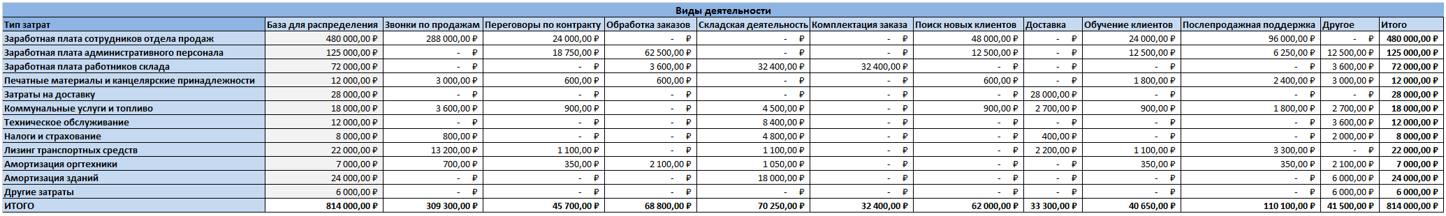 Расчет Activity-based costing (пример)