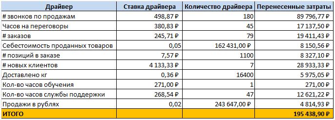 Расчет Activity-based costing (пример)