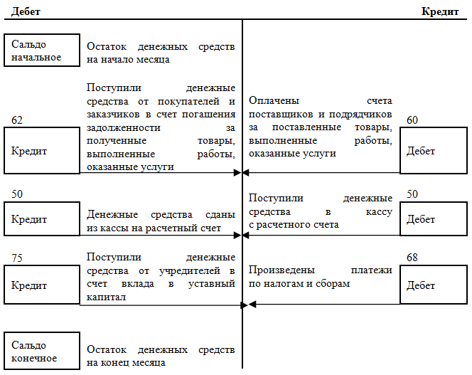Краткая схема движения