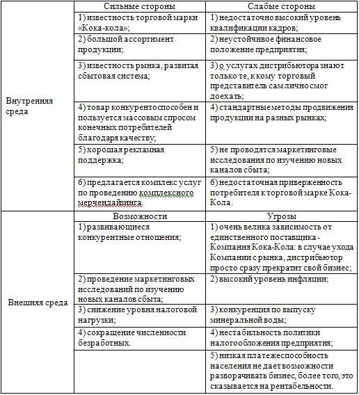 формы SWOT анализа