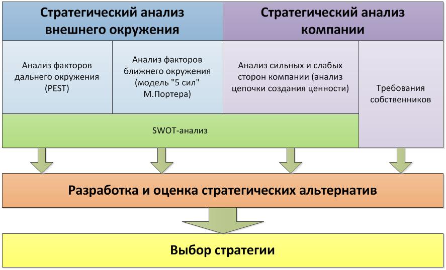 положение swot-анализа в процессе выработки стратегии