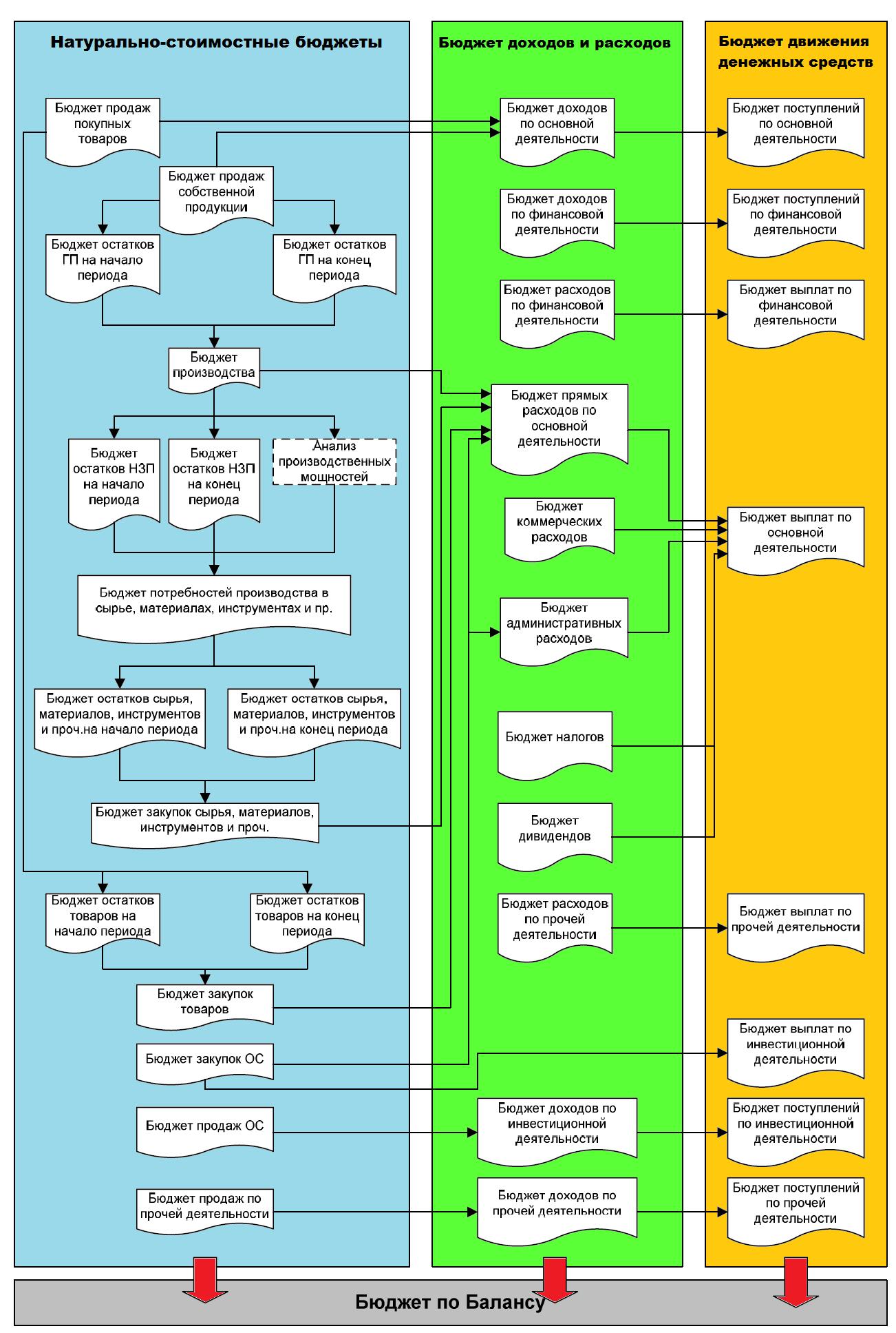 Разработка схем для налогового планирования