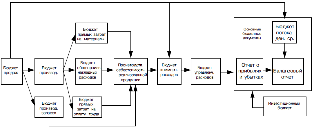 Budgeting_process_schema