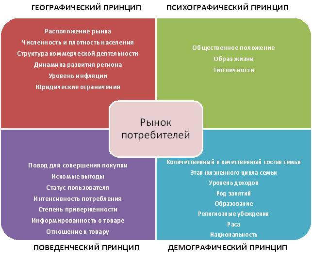 principles-of-segmenting-consumer-markets