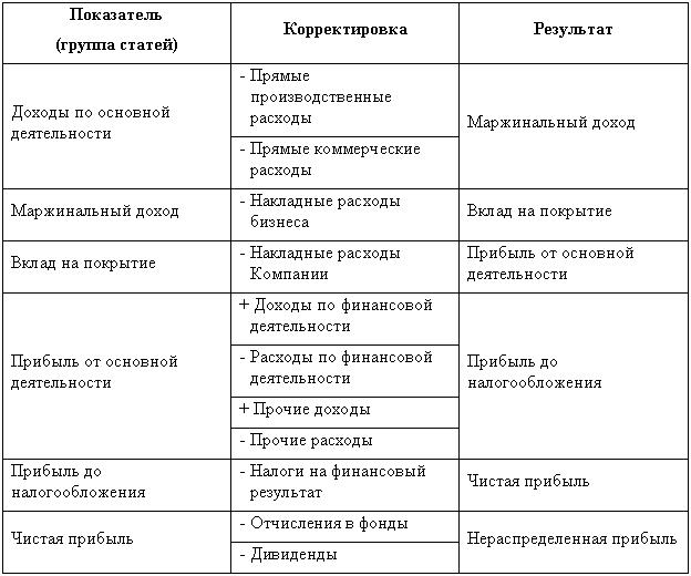 schema-finance-result