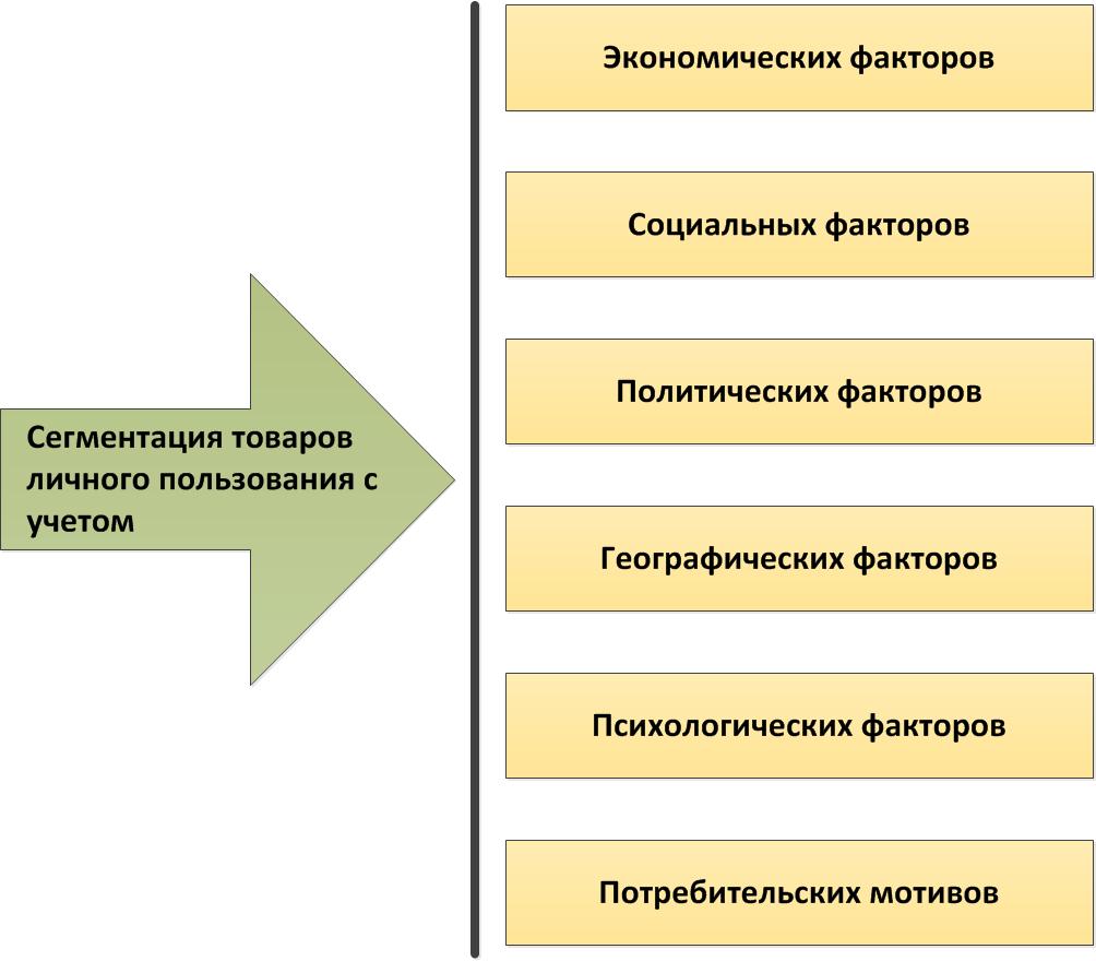 segmenting-the-market-of-consumer-goods