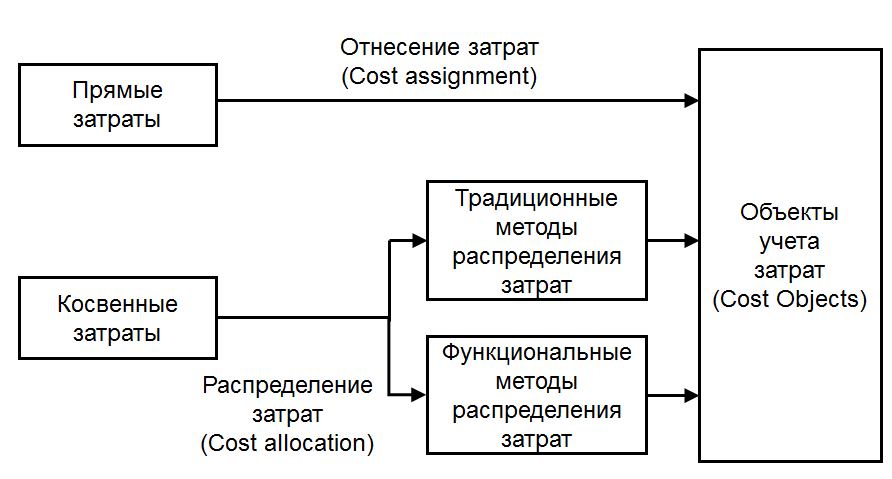 cost-assignments