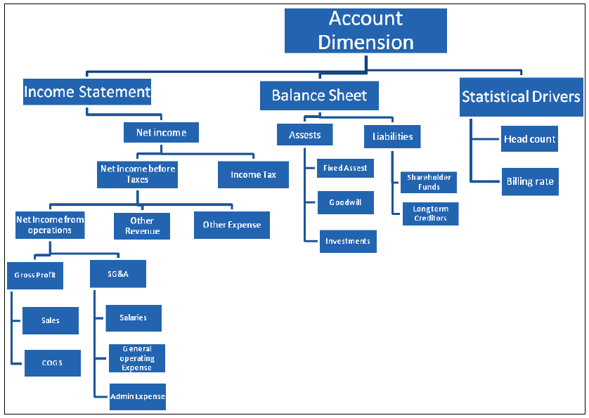 Account_dimensions_hierarchies