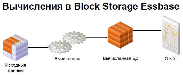 Calculations_in_Block_Storage_Essbase