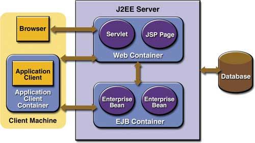J2EE_Server
