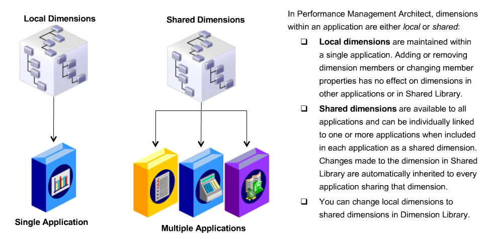 Local_and_shared_dimensions
