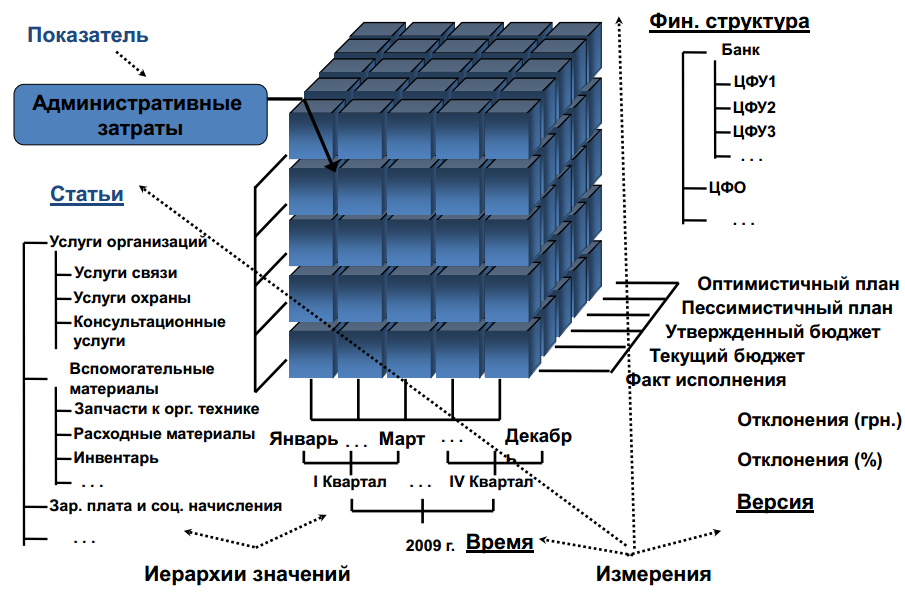 Multidimensional_Data_Model