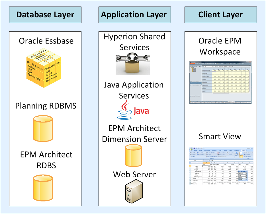 Oracle_hyperion_planning_architecture
