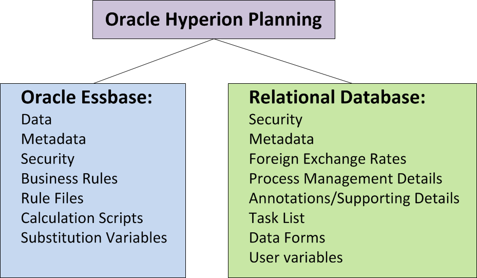 Oracle_hyperion_planning_essbase_RDB