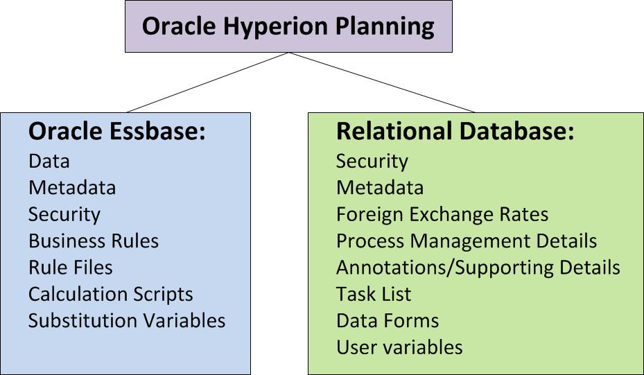 Oracle_hyperion_planning_essbase_RDB