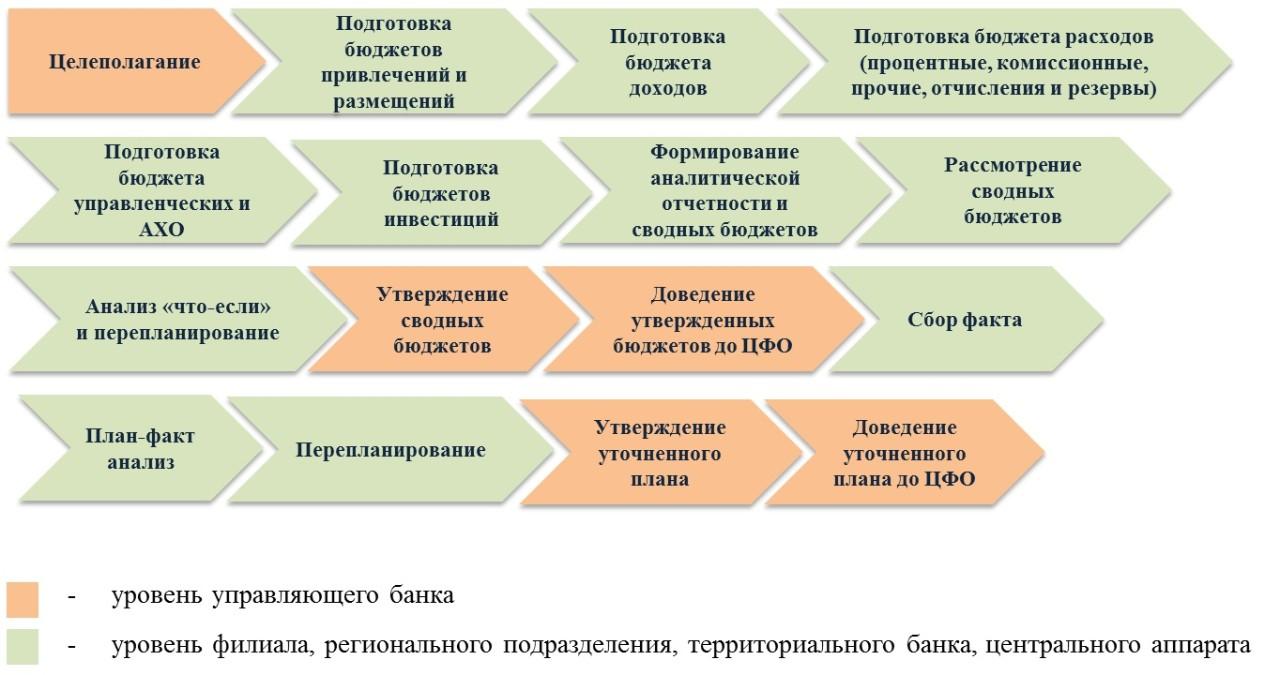 budget_process_steps
