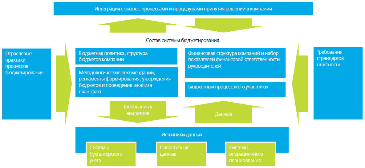 composition-of-budgeting-system