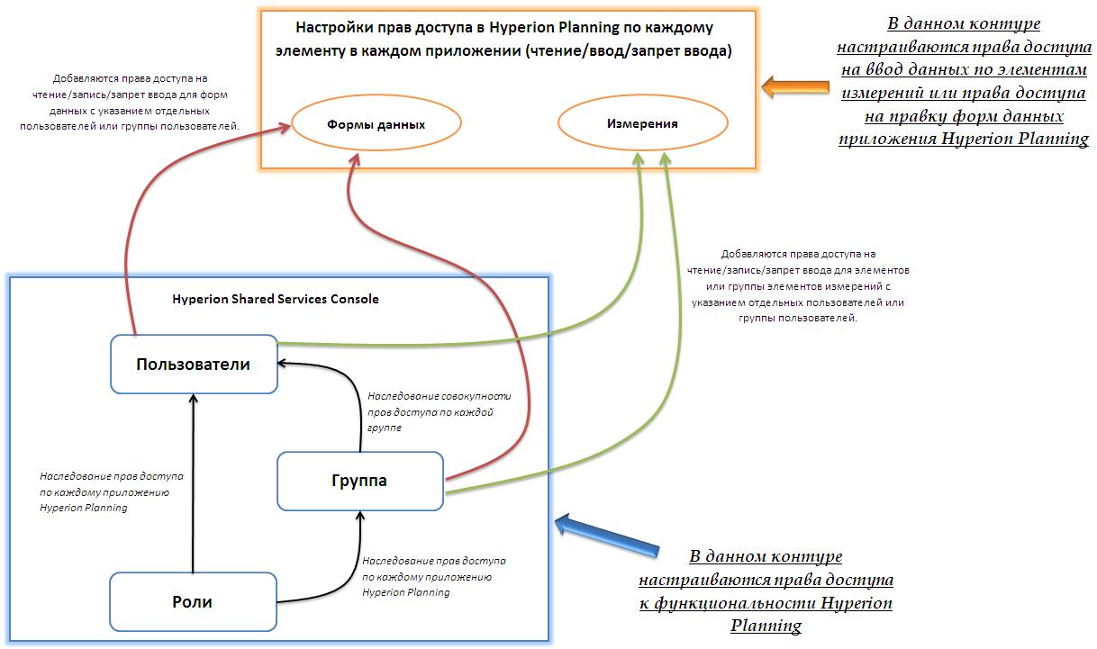 Настройка прав доступа в приложениях Hyperion Planning