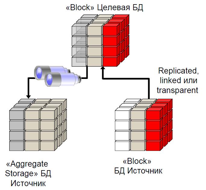 create_aggregate_storage_partition