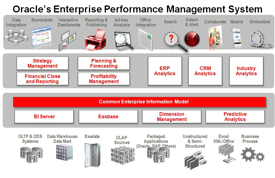 oracle-epm-system
