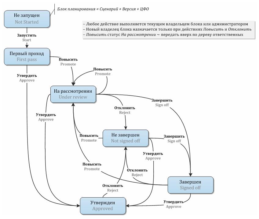 planning_workflow