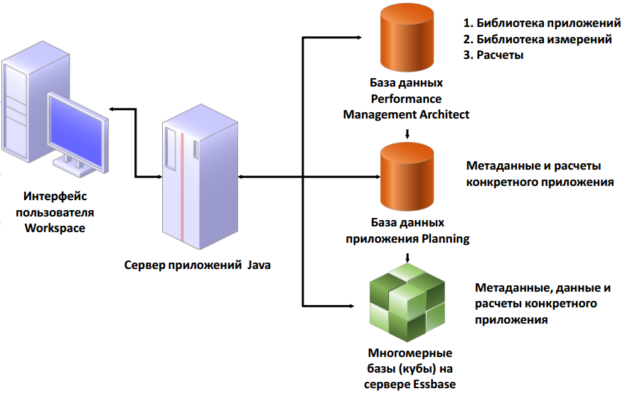 relation-planning-essbase-epm_architect