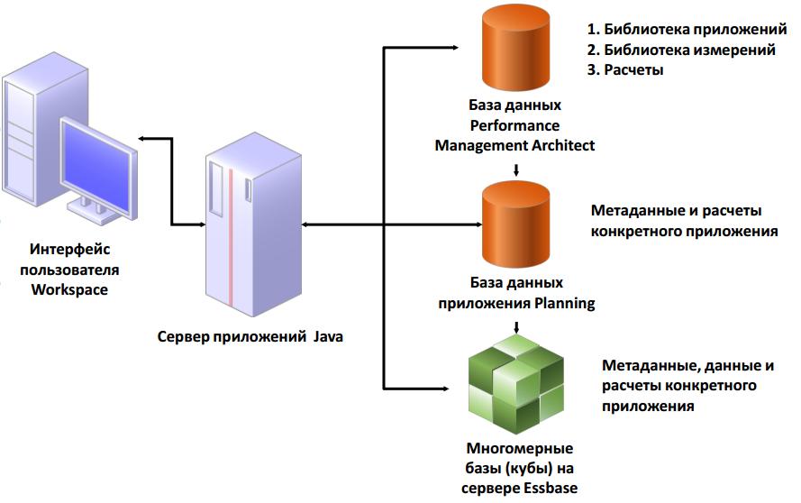 relation-planning-essbase-epm_architect