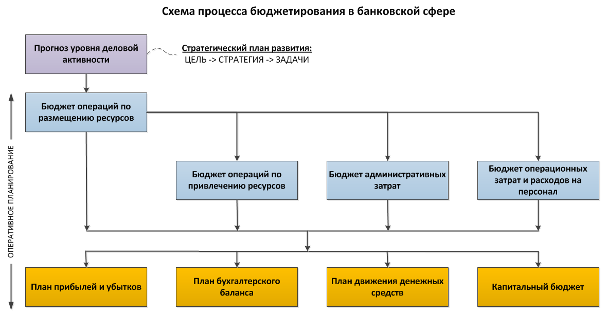 scheme-of-the-budgeting-process-in-banks