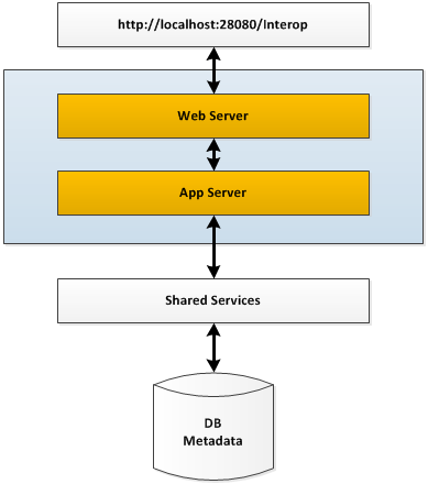 shared-services-architecture