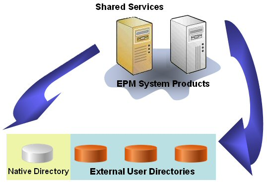 shared_services