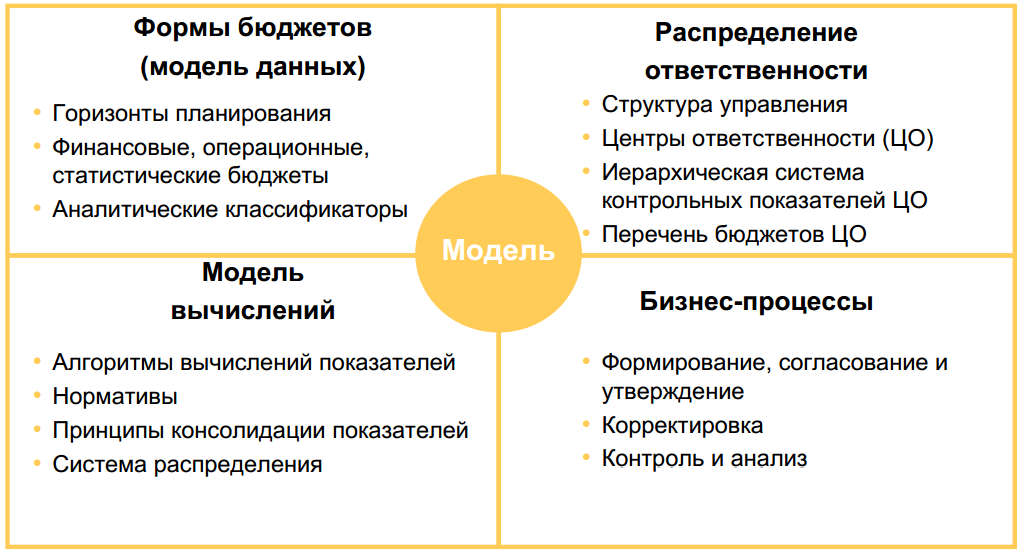structure_of_models