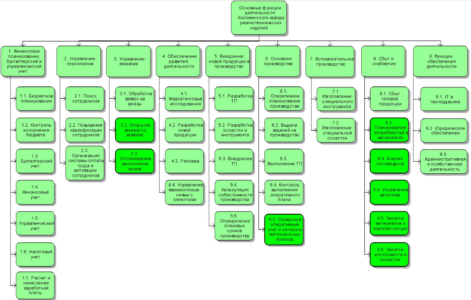 Бесплатно скачать диплом на тему Автоматизация управления запасами pdf aris function tree