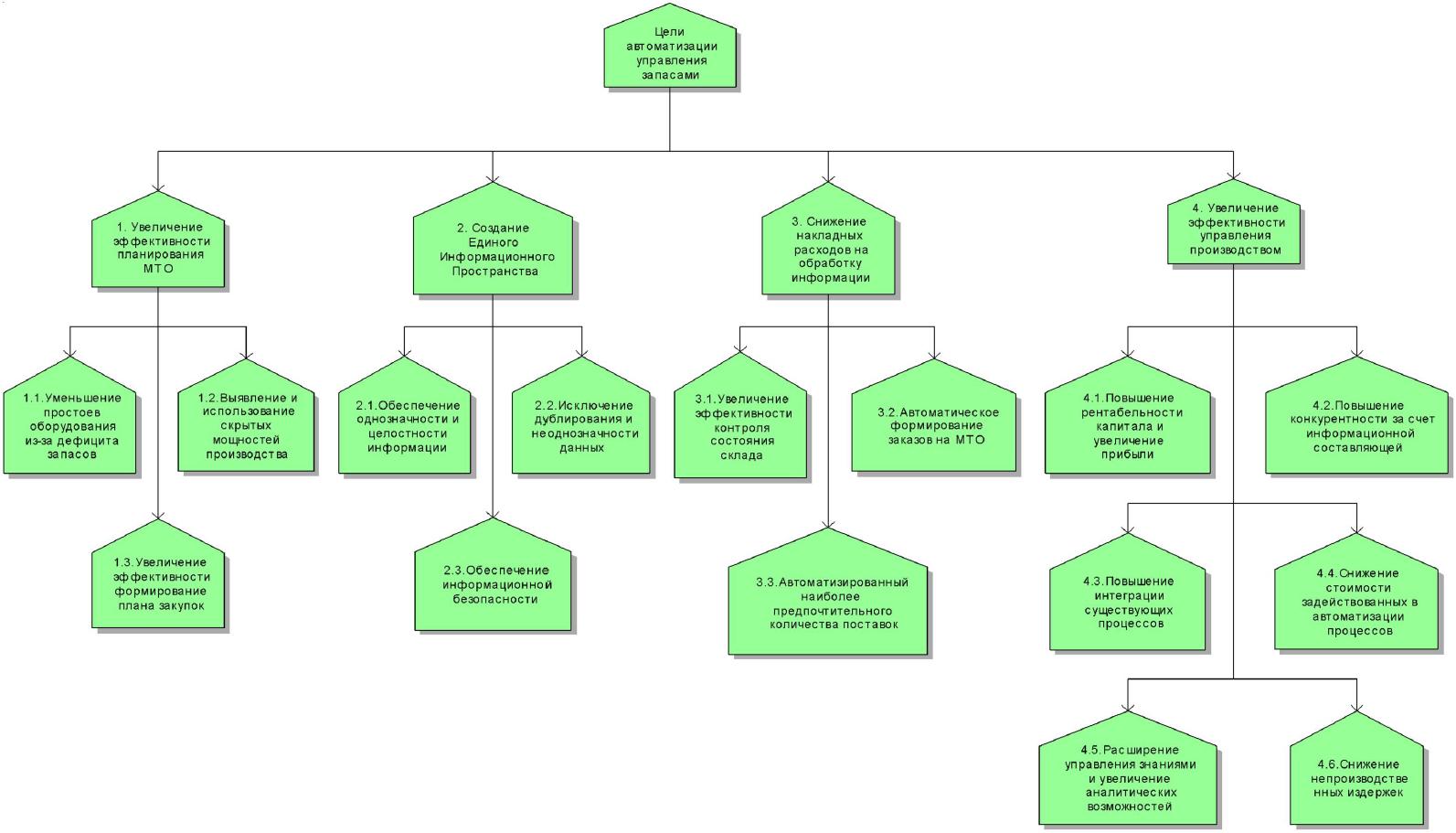 ARIS_Objective_diagram