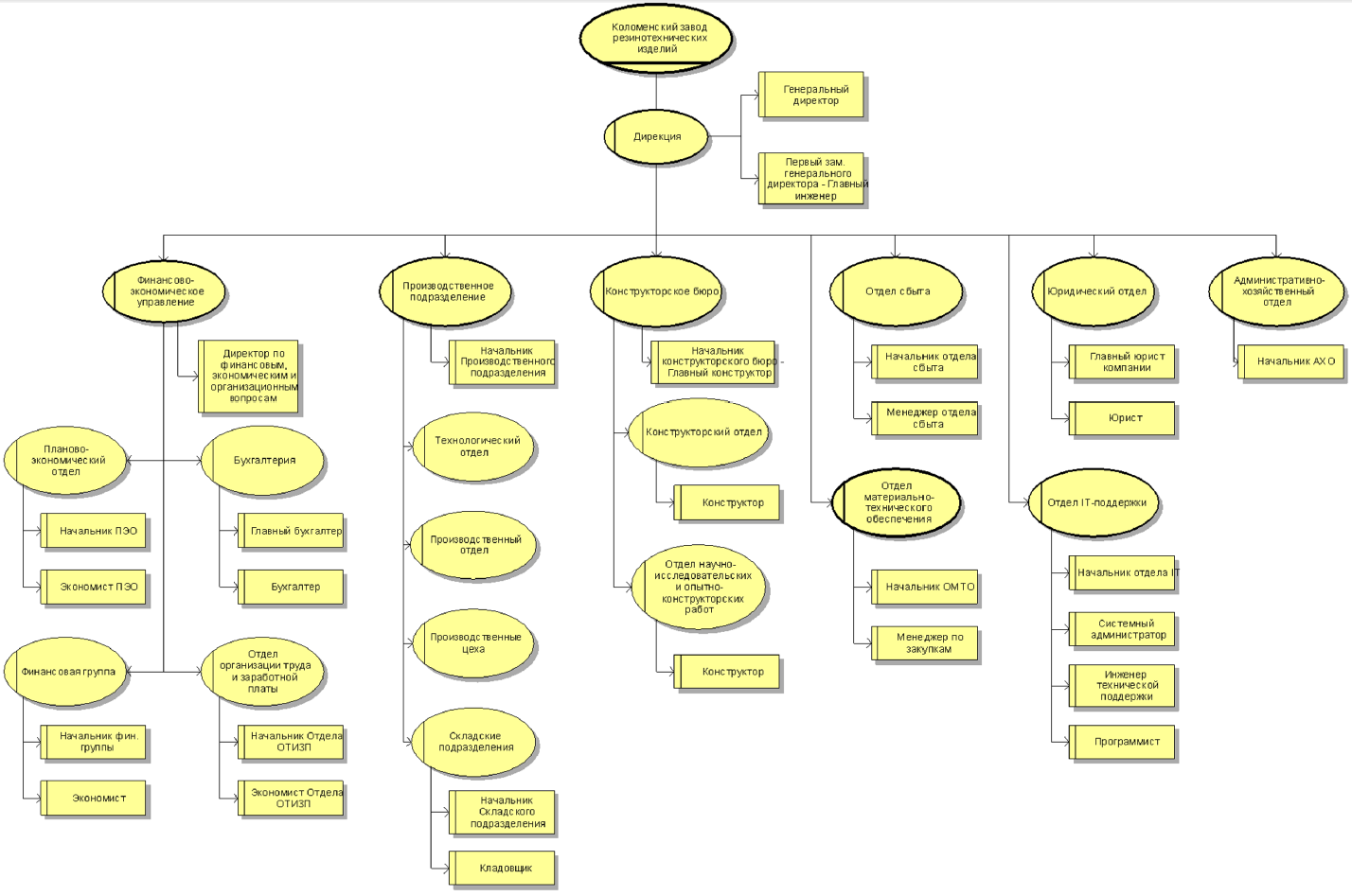 ARIS_organizational_chart
