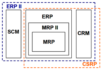 ERP_standard