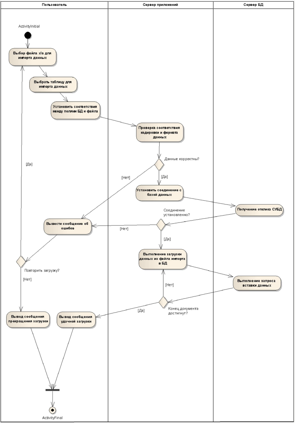 UML_Diagram_Activity
