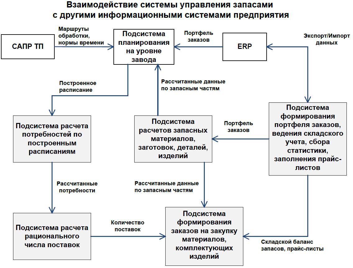 integration_scheme