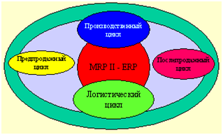 life_cycle_ERP_system