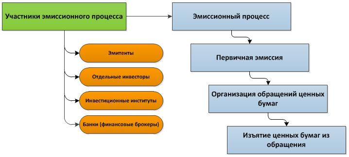 Краткая схема эмиссионного