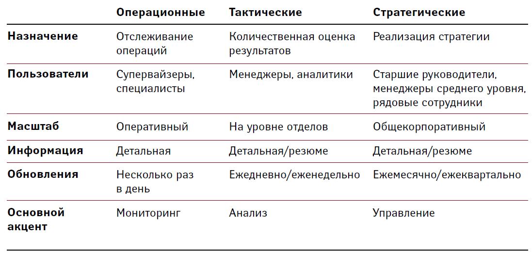 Три типа панелей индикаторов