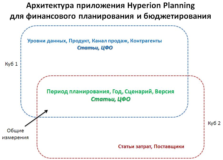 Функциональная архитектура приложения