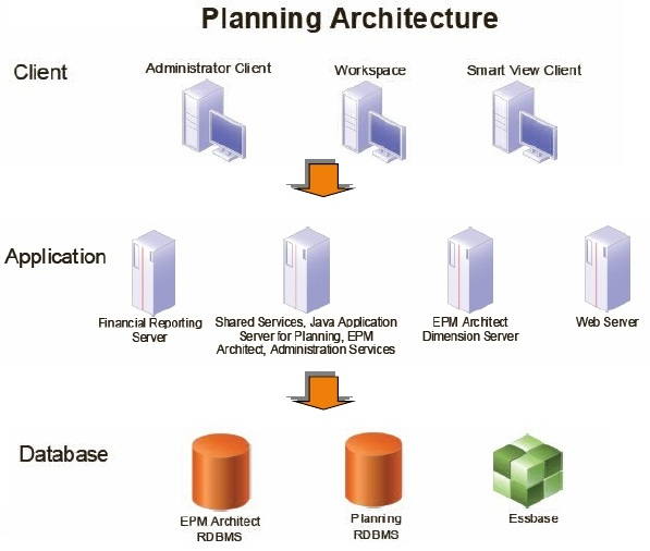 Архитектура Hyperion Planning