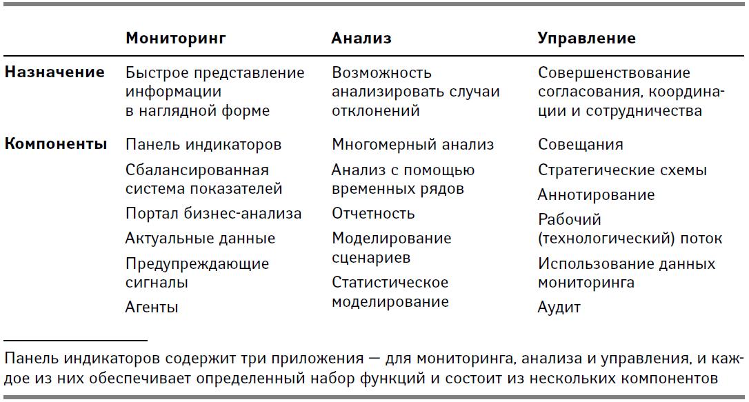 Приложения, входящие в состав панели индикаторов