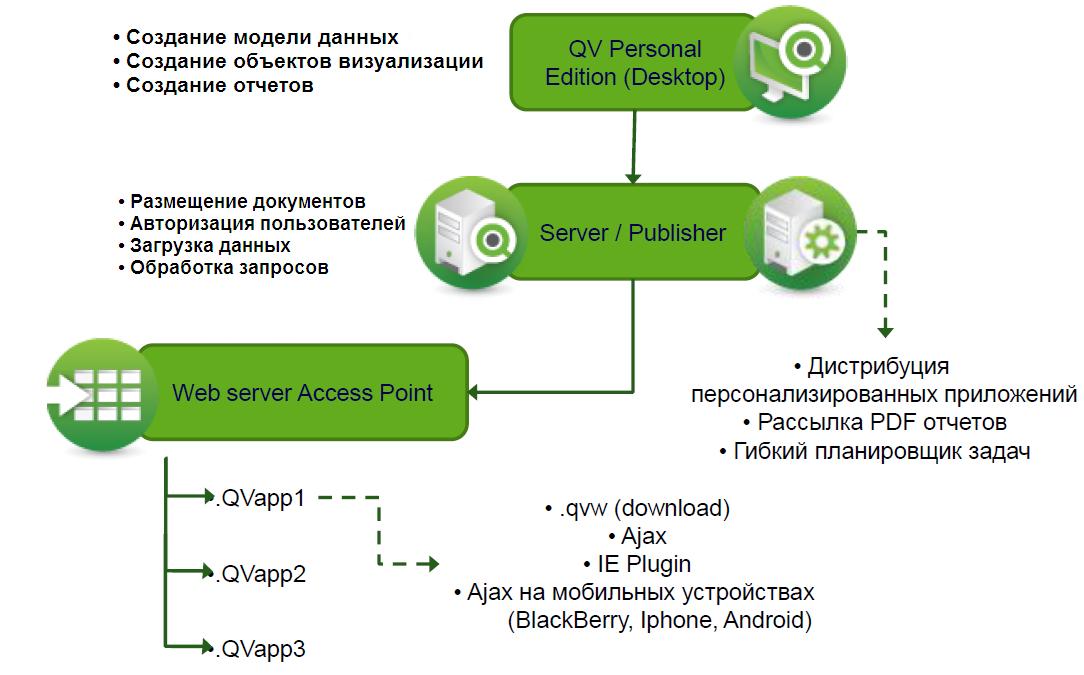 QlikView - краткий учебник (примеры, обучение, практика)
